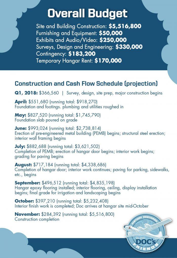 Doc Hangar Schedule Budget